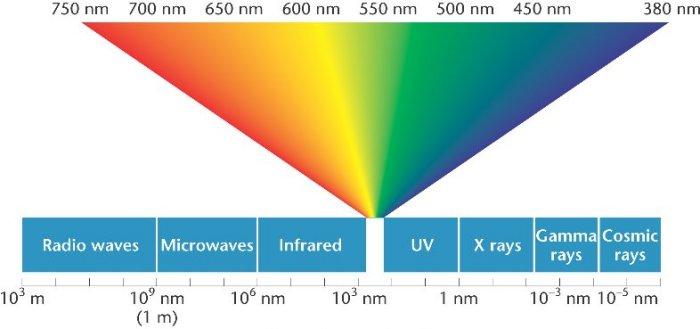 golflengte-licht-spectrum