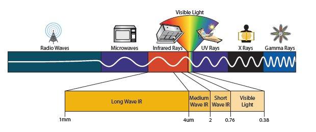 radiogolven-spectrum-elektromagnetisch